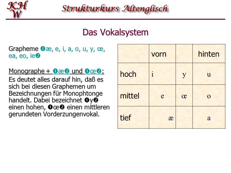Das Vokalsystem vorn hinten hoch i y u mittel e œ o tief æ a