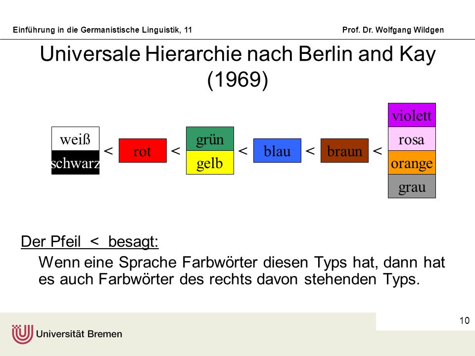 Universale Hierarchie nach Berlin and Kay (1969)
