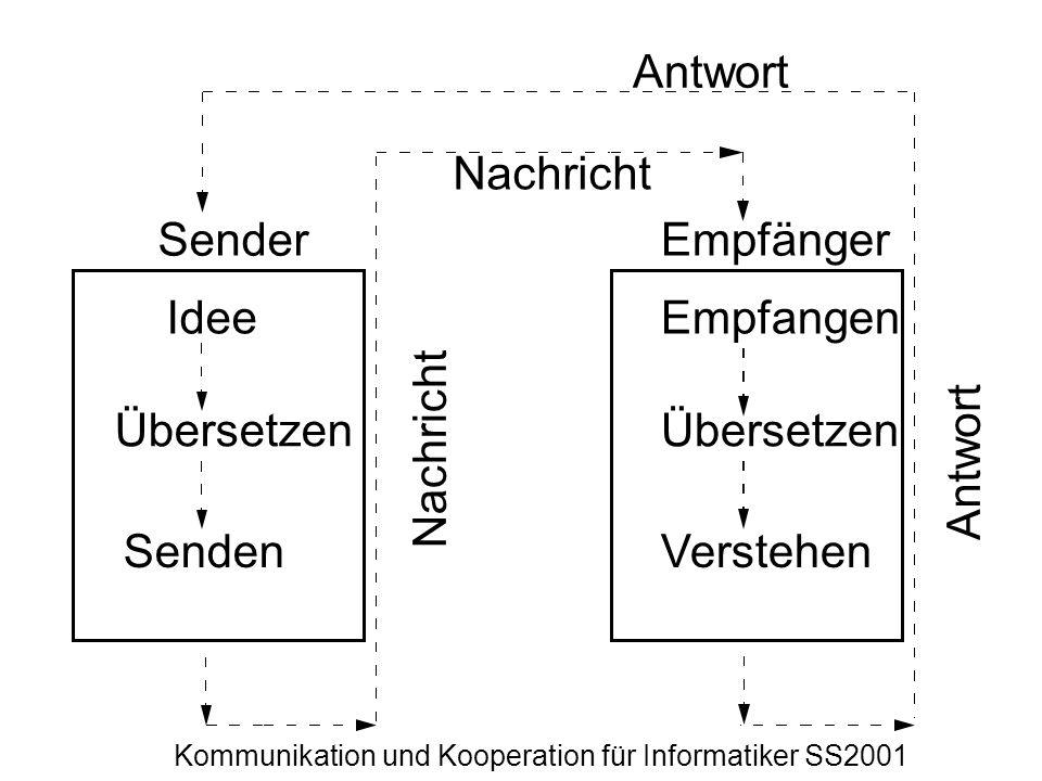 Antwort Nachricht. Sender. Empfänger. Idee. Empfangen. Übersetzen. Übersetzen. Nachricht. Antwort.