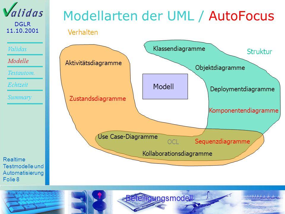 Modellarten der UML / AutoFocus