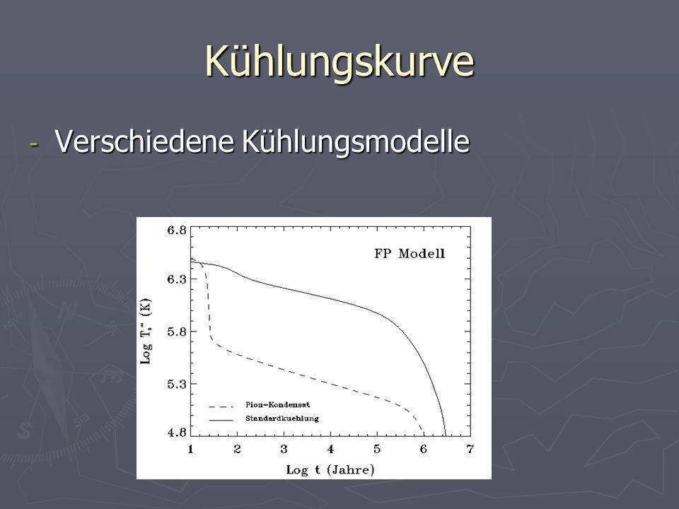 Kühlungskurve Verschiedene Kühlungsmodelle