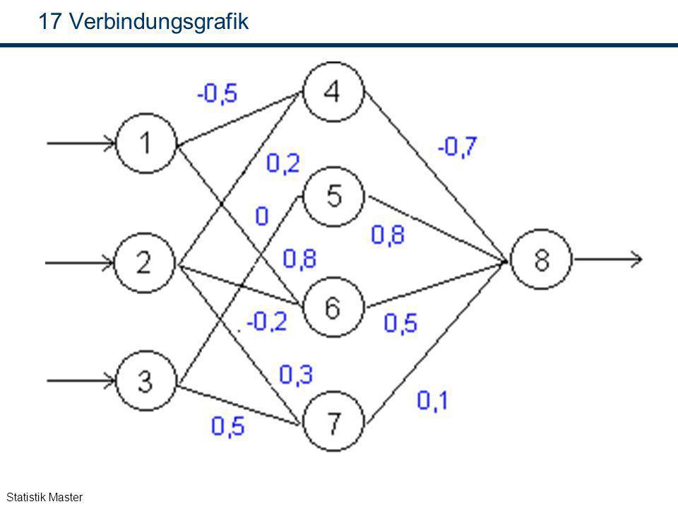 Verbindungsgrafik Statistik Master
