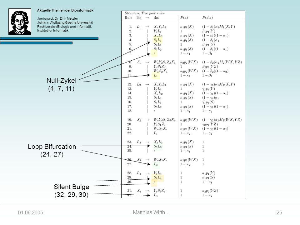 Null-Zykel (4, 7, 11) Loop Bifurcation (24, 27) Silent Bulge