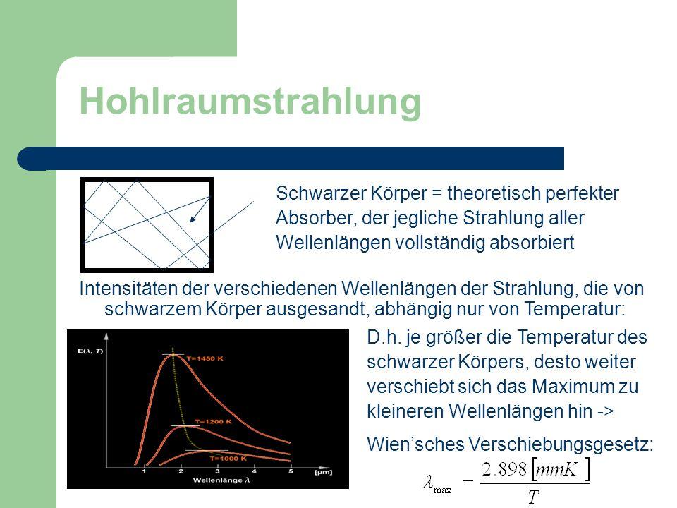 Hohlraumstrahlung Schwarzer Körper = theoretisch perfekter