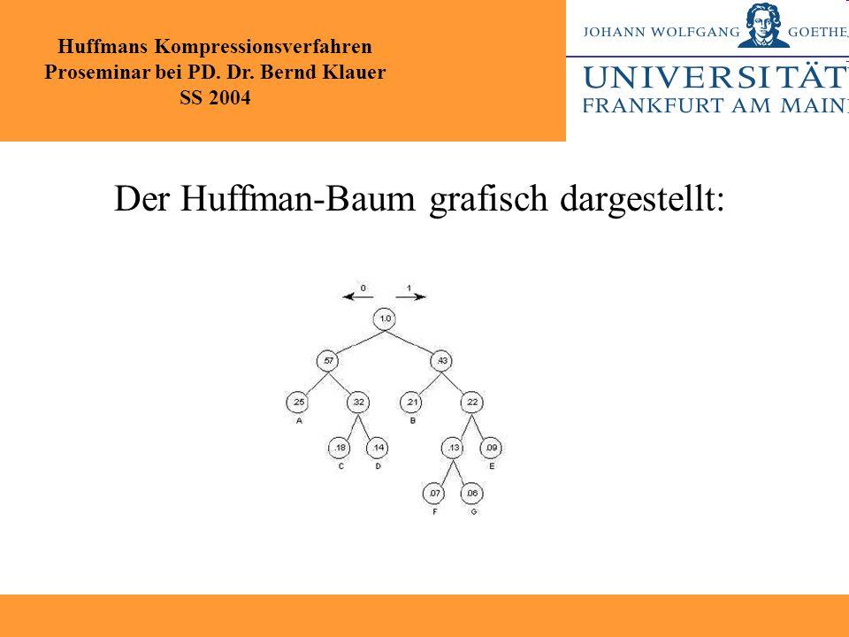 Der Huffman-Baum grafisch dargestellt: