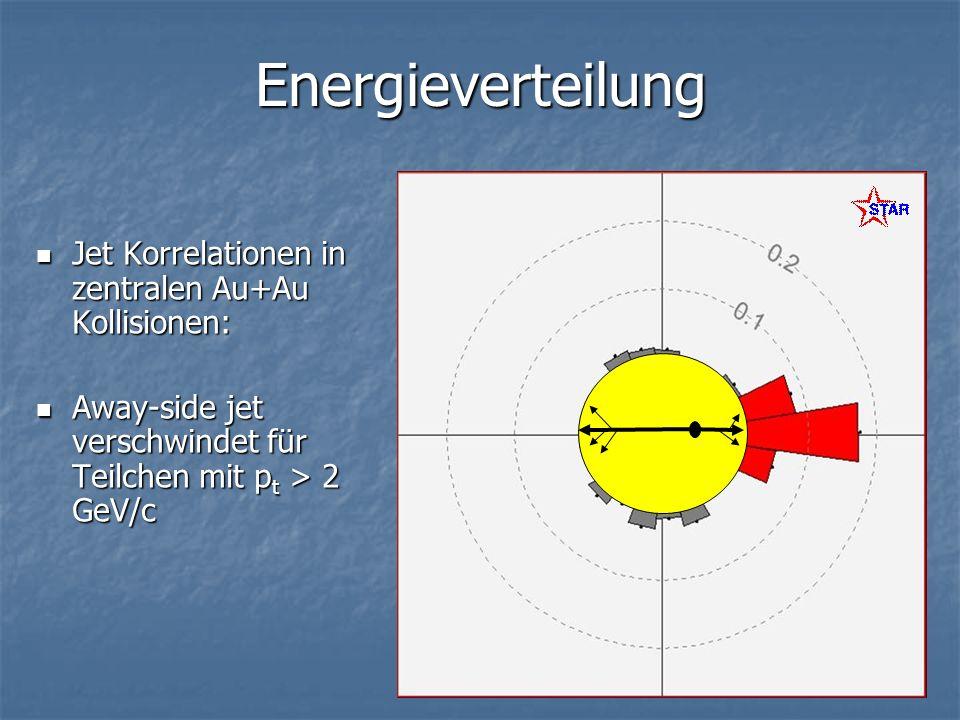 Energieverteilung Jet Korrelationen in zentralen Au+Au Kollisionen: