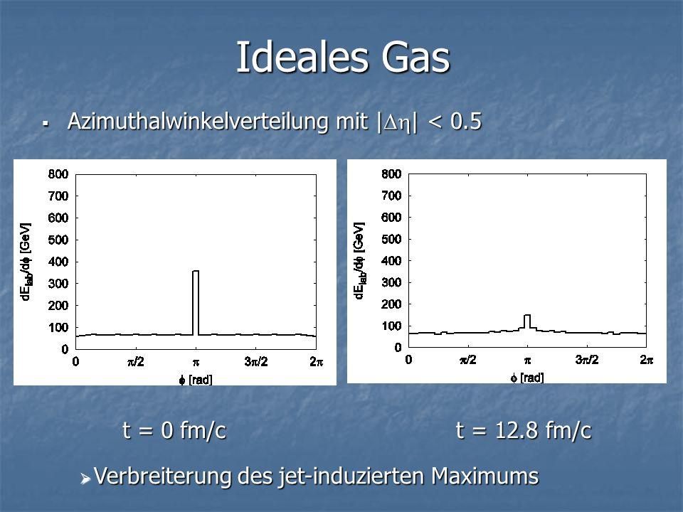 Ideales Gas Azimuthalwinkelverteilung mit |Dh| < 0.5 t = 0 fm/c