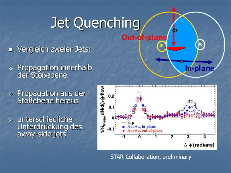 Jet Quenching . Out-of-plane Vergleich zweier Jets: