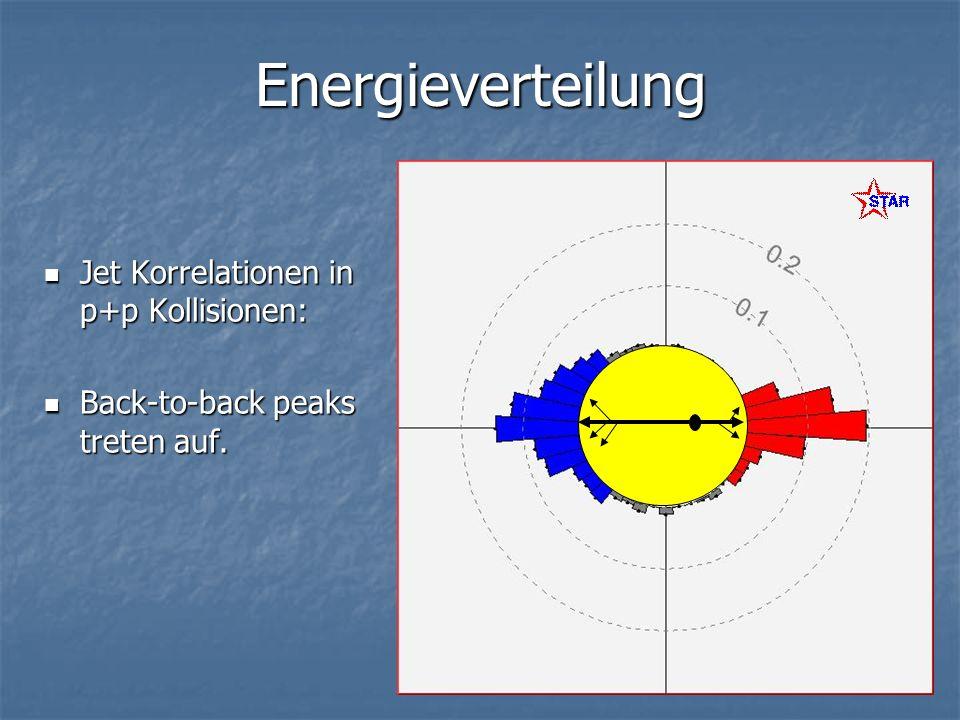 Energieverteilung Jet Korrelationen in p+p Kollisionen: