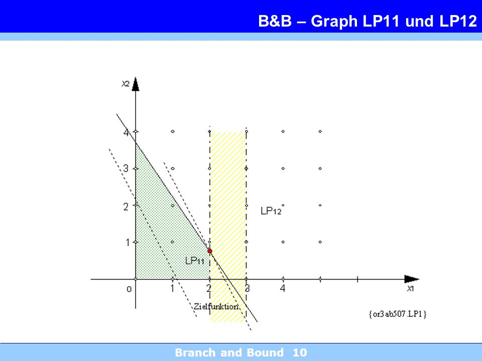 B&B – Graph LP11 und LP12 Branch and Bound 10