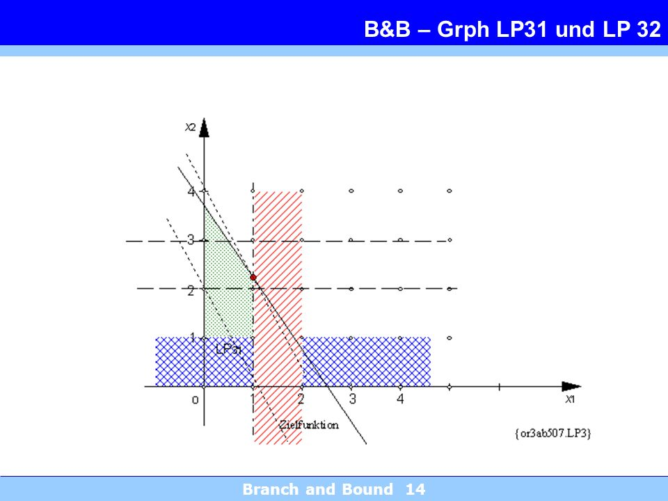 B&B – Grph LP31 und LP 32 Branch and Bound 14