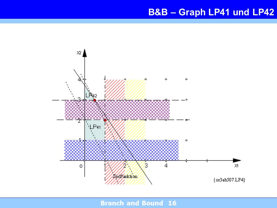 B&B – Graph LP41 und LP42 Branch and Bound 16