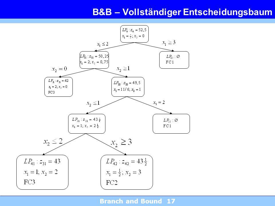 B&B – Vollständiger Entscheidungsbaum