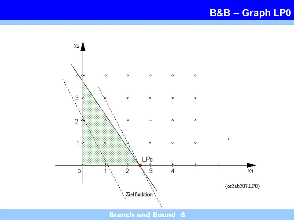 B&B – Graph LP0 Branch and Bound 8