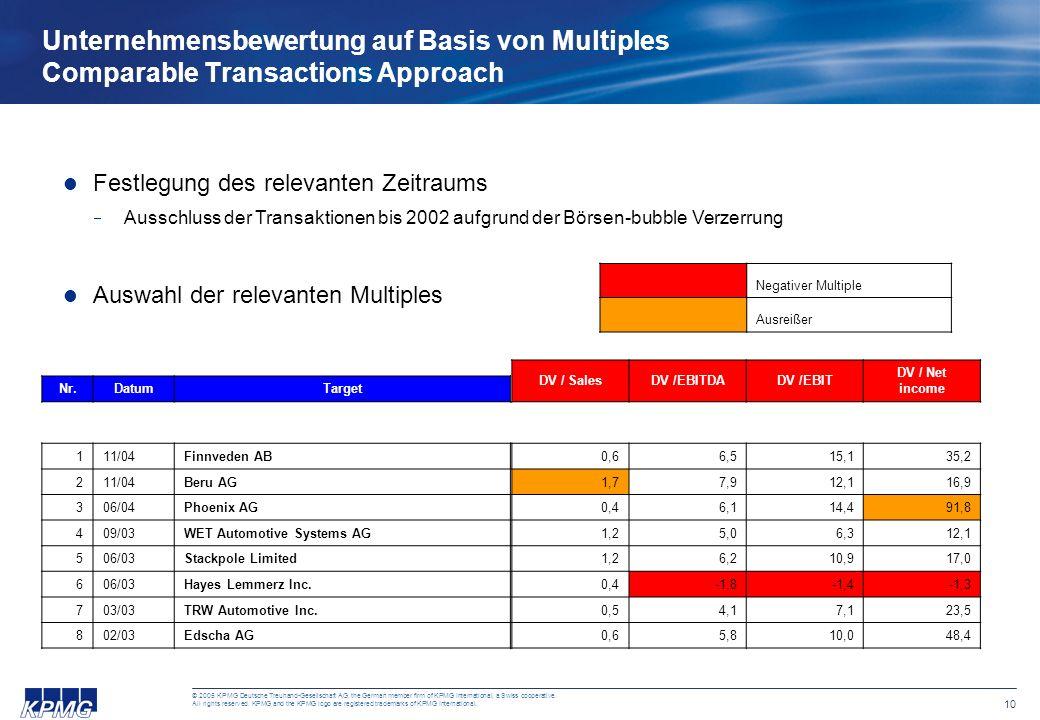 Unternehmensbewertung auf Basis von Multiples Comparable Transactions Approach