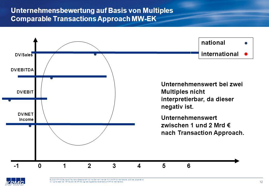 Unternehmensbewertung auf Basis von Multiples Comparable Transactions Approach MW-EK