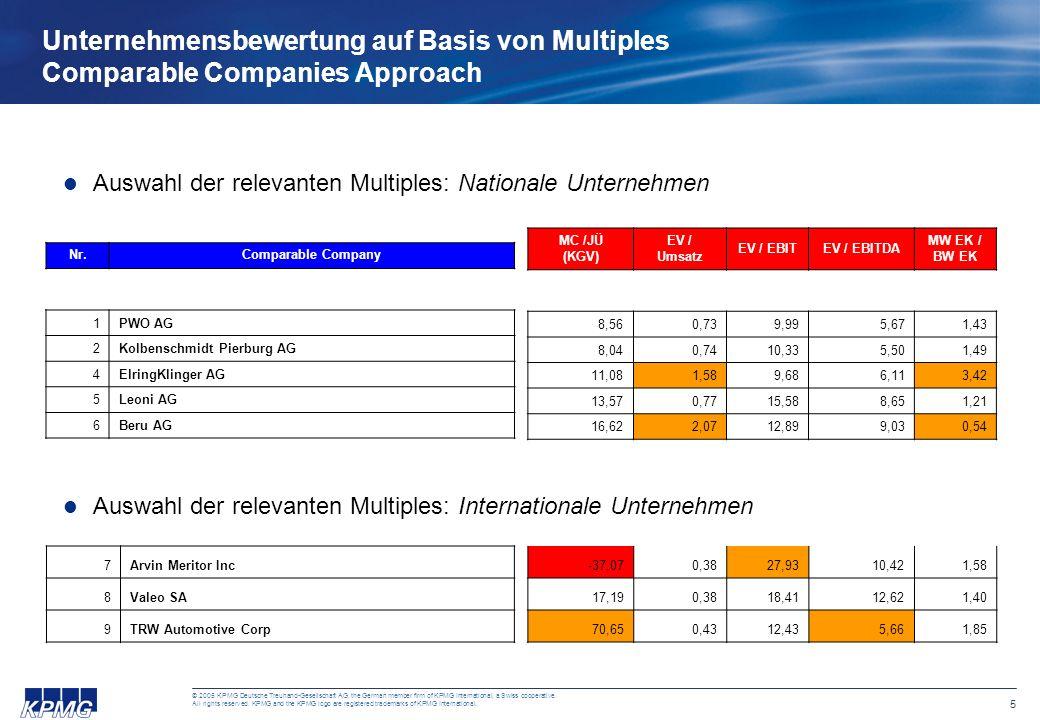 Unternehmensbewertung auf Basis von Multiples Comparable Companies Approach