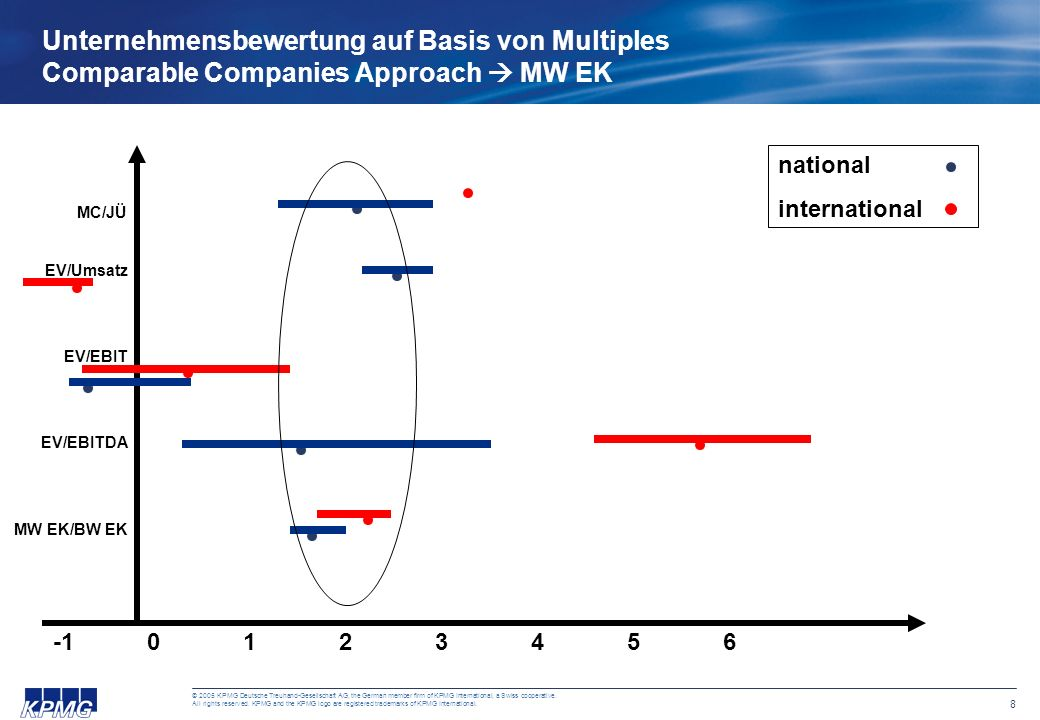 Unternehmensbewertung auf Basis von Multiples Comparable Companies Approach  MW EK