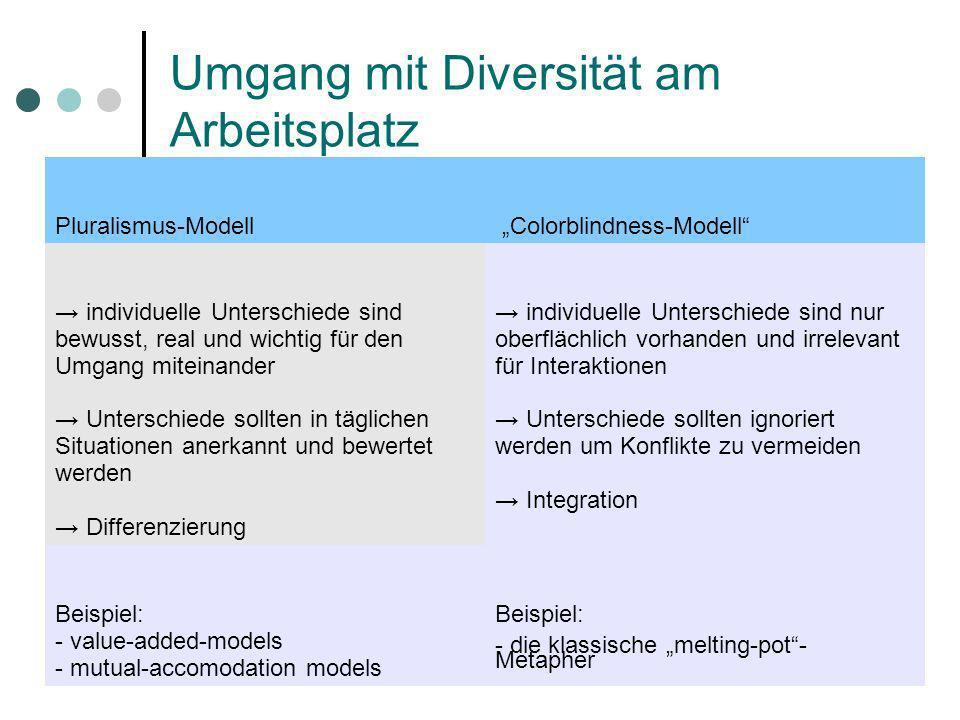 Umgang mit Diversität am Arbeitsplatz
