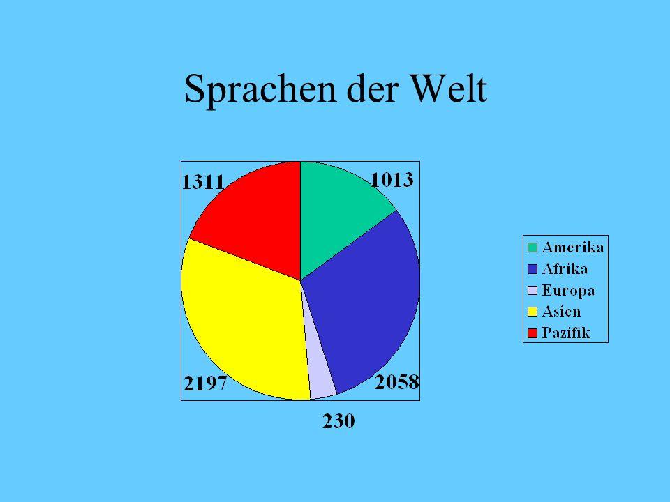 Sprachen der Welt