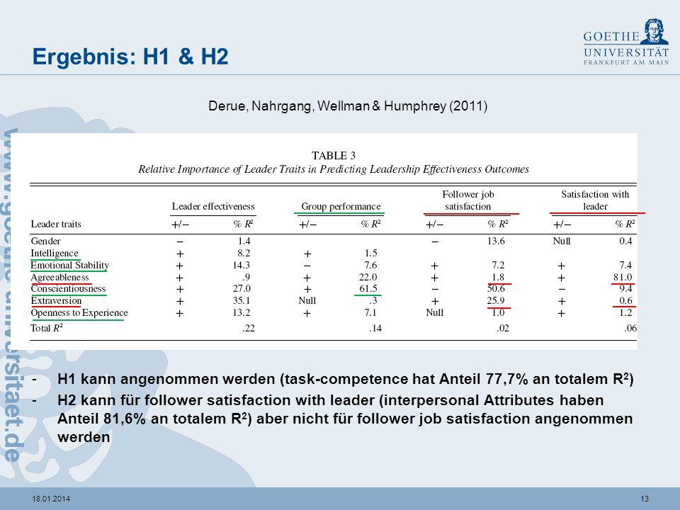 Ergebnis: H1 & H2 Derue, Nahrgang, Wellman & Humphrey (2011) H1 kann angenommen werden (task-competence hat Anteil 77,7% an totalem R2)