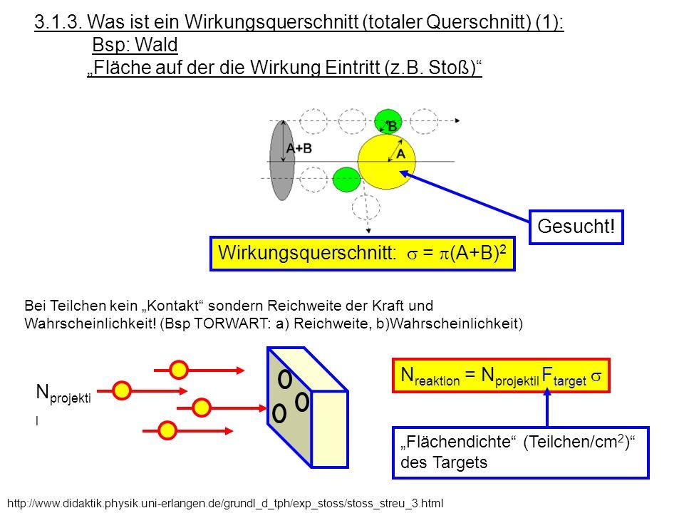 3.1.3. Was ist ein Wirkungsquerschnitt (totaler Querschnitt) (1):