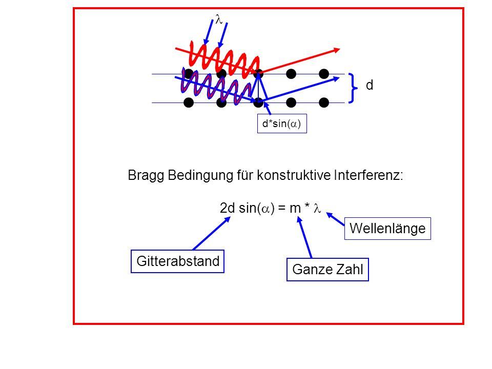 Bragg Bedingung für konstruktive Interferenz:
