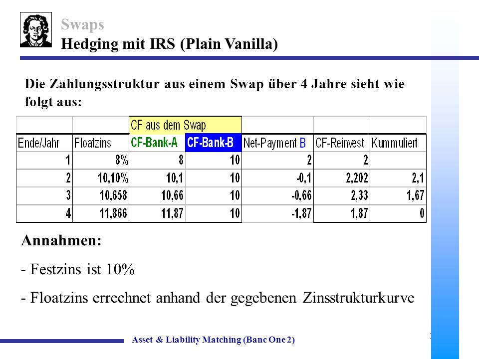Hedging mit IRS (Plain Vanilla)