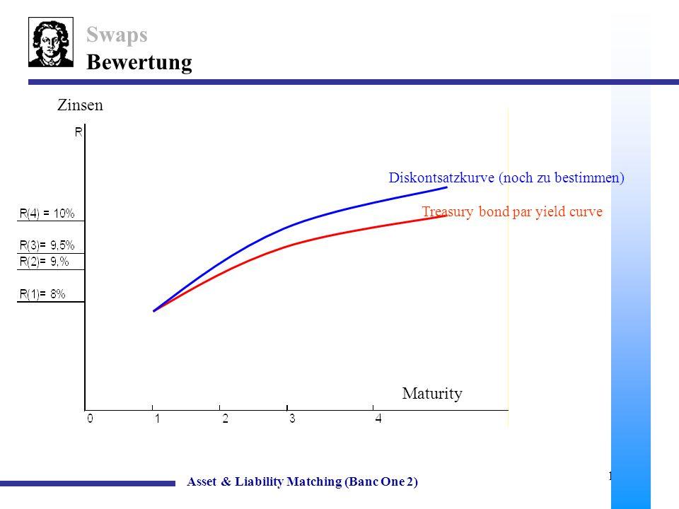 Swaps Bewertung Zinsen Maturity Diskontsatzkurve (noch zu bestimmen)