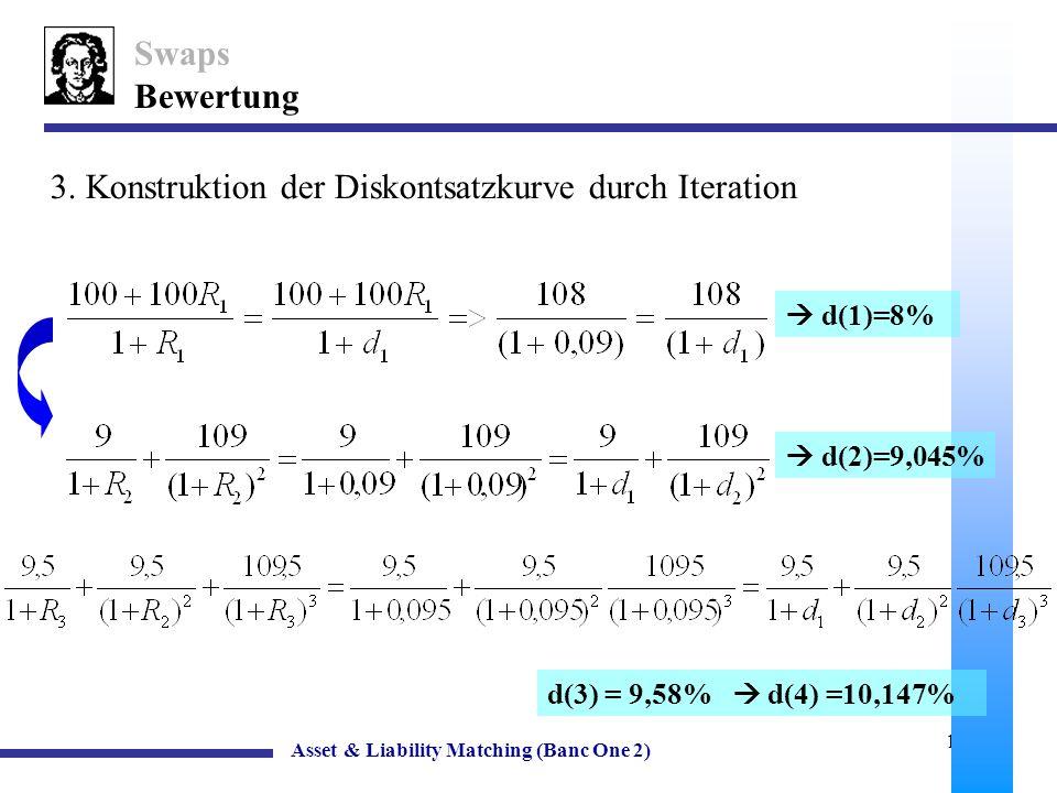 3. Konstruktion der Diskontsatzkurve durch Iteration