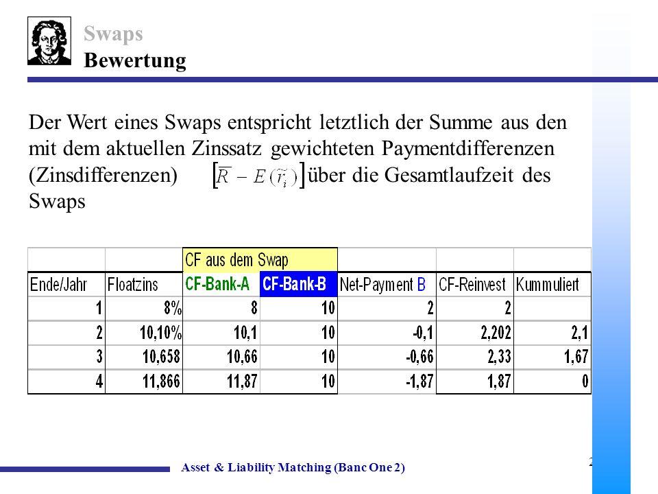 Swaps Bewertung.