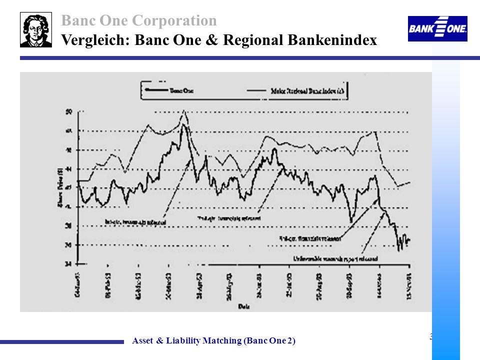 Vergleich: Banc One & Regional Bankenindex