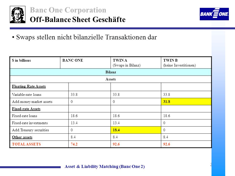 Off-Balance Sheet Geschäfte