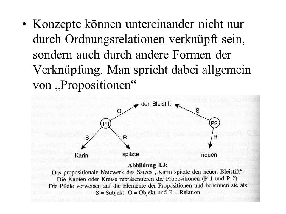 Konzepte können untereinander nicht nur durch Ordnungsrelationen verknüpft sein, sondern auch durch andere Formen der Verknüpfung.