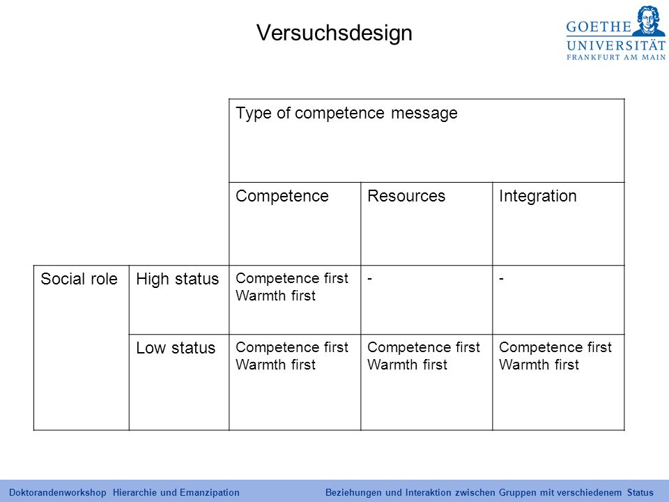 Versuchsdesign Type of competence message Competence Resources