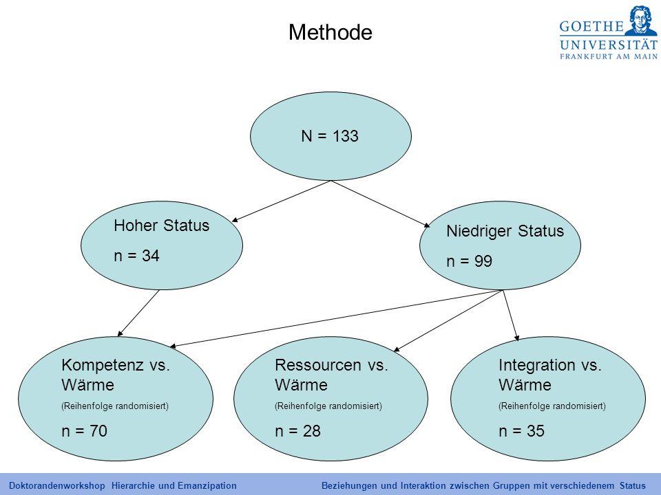 Methode N = 133 Hoher Status n = 34 Niedriger Status n = 99