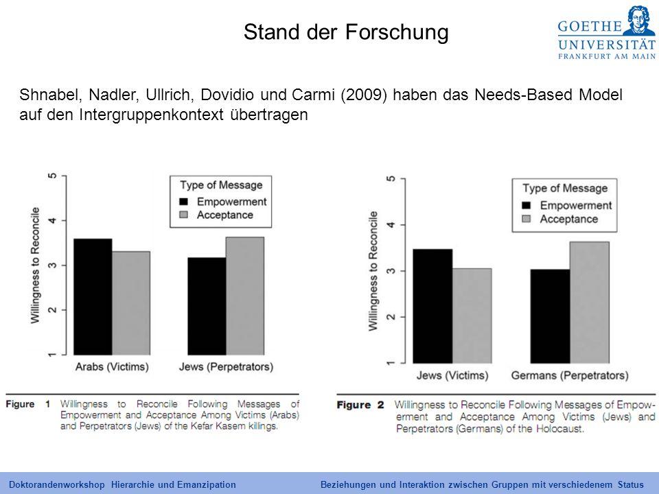 Stand der Forschung Shnabel, Nadler, Ullrich, Dovidio und Carmi (2009) haben das Needs-Based Model auf den Intergruppenkontext übertragen.
