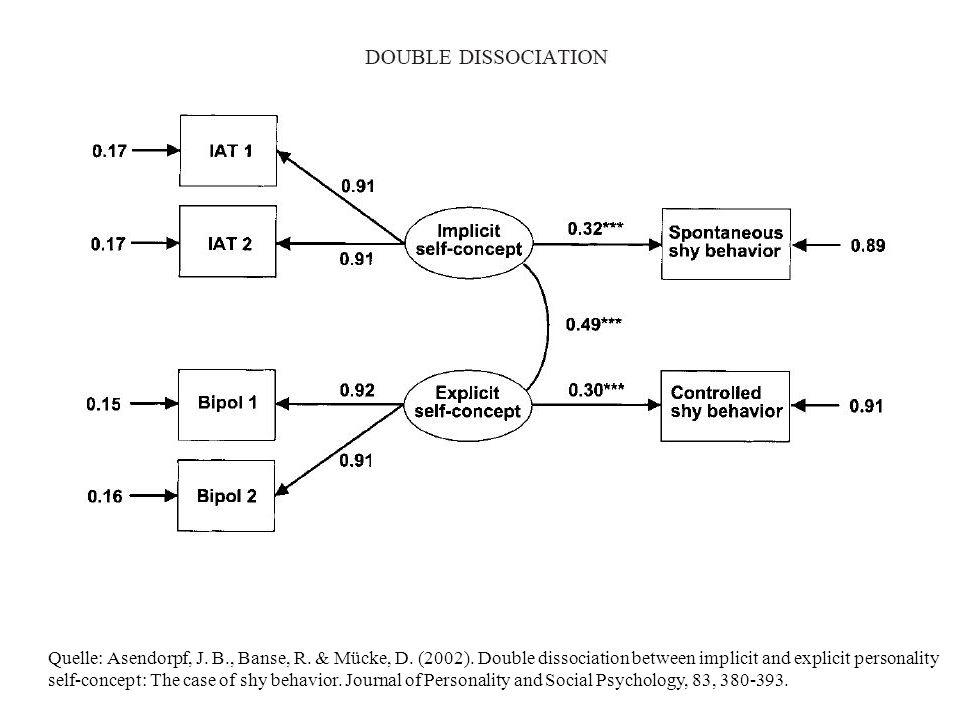 Quelle: Asendorpf, J. B. , Banse, R. & Mücke, D. (2002)