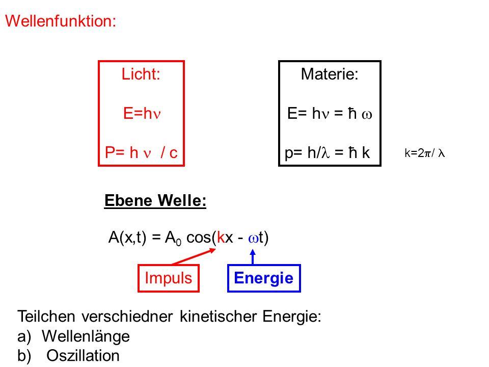 Teilchen verschiedner kinetischer Energie: Wellenlänge Oszillation