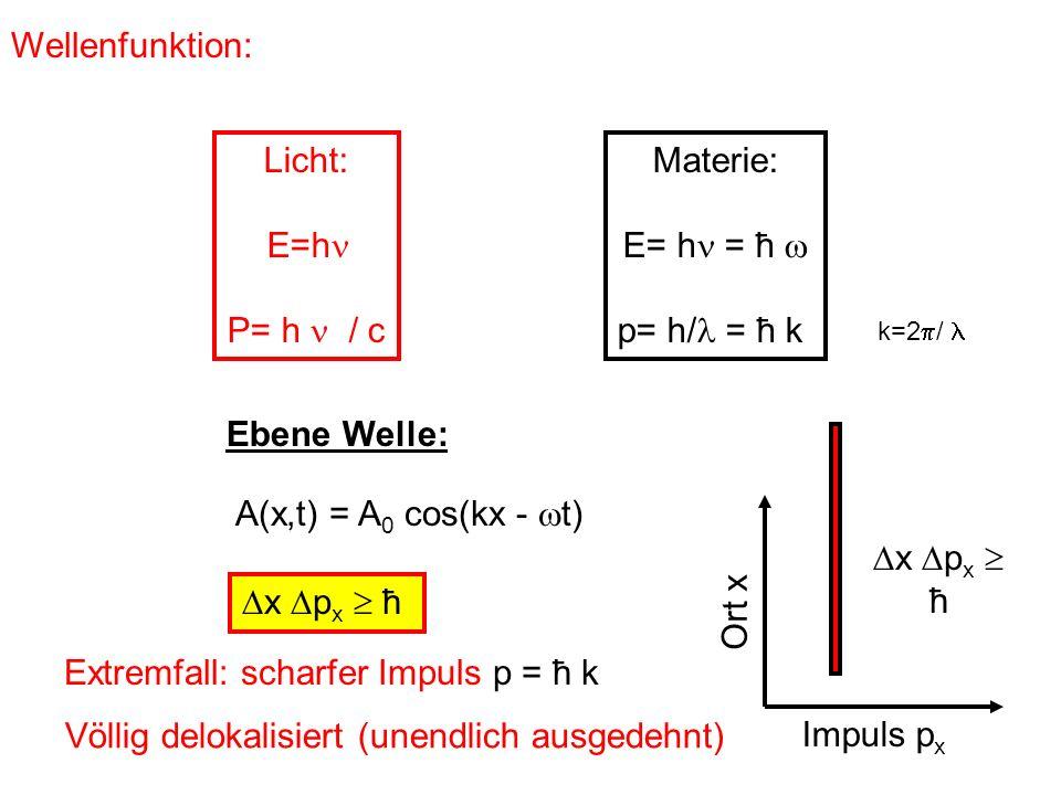 Extremfall: scharfer Impuls p = ħ k