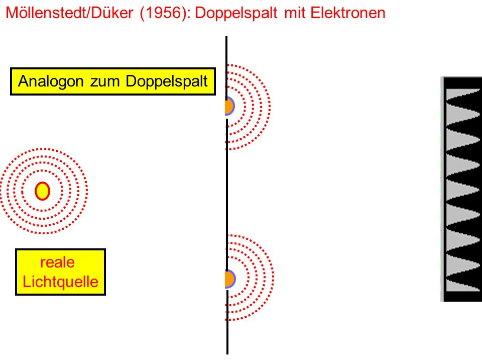 Möllenstedt/Düker (1956): Doppelspalt mit Elektronen