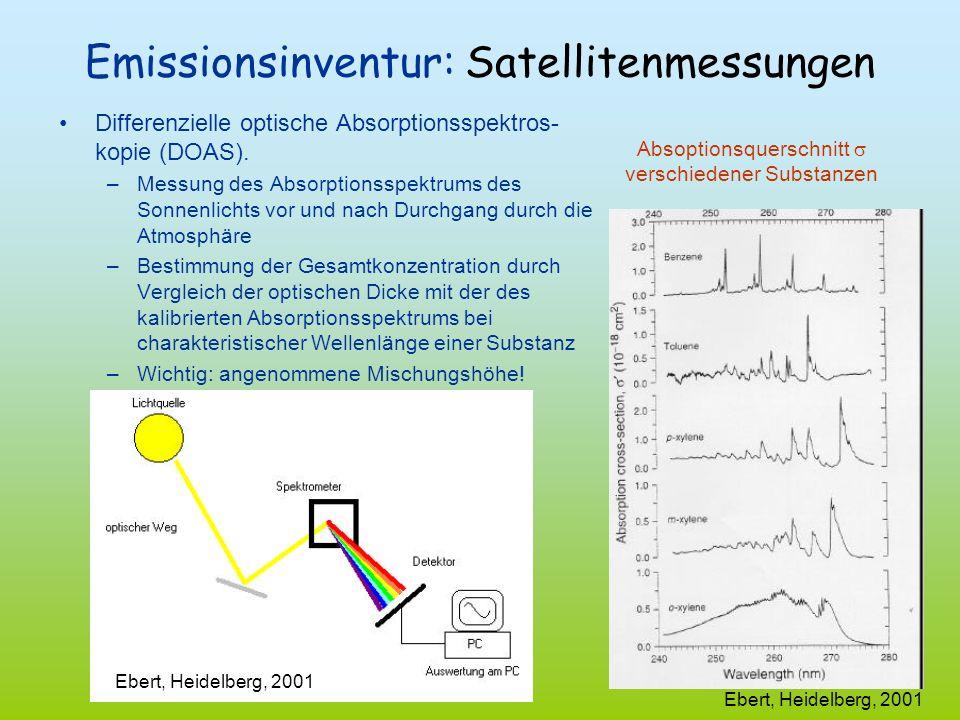 Emissionsinventur: Satellitenmessungen
