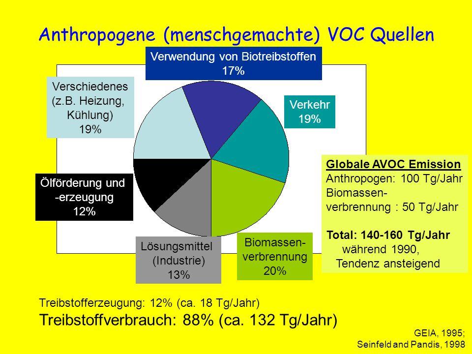 Anthropogene (menschgemachte) VOC Quellen