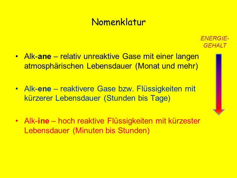 Nomenklatur ENERGIE- GEHALT. Alk-ane – relativ unreaktive Gase mit einer langen atmosphärischen Lebensdauer (Monat und mehr)