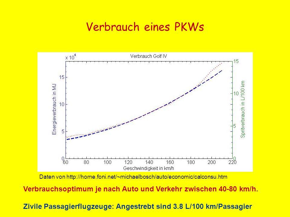 Verbrauch eines PKWs Daten von http://home.foni.net/~michaelbosch/auto/economic/calconsu.htm.