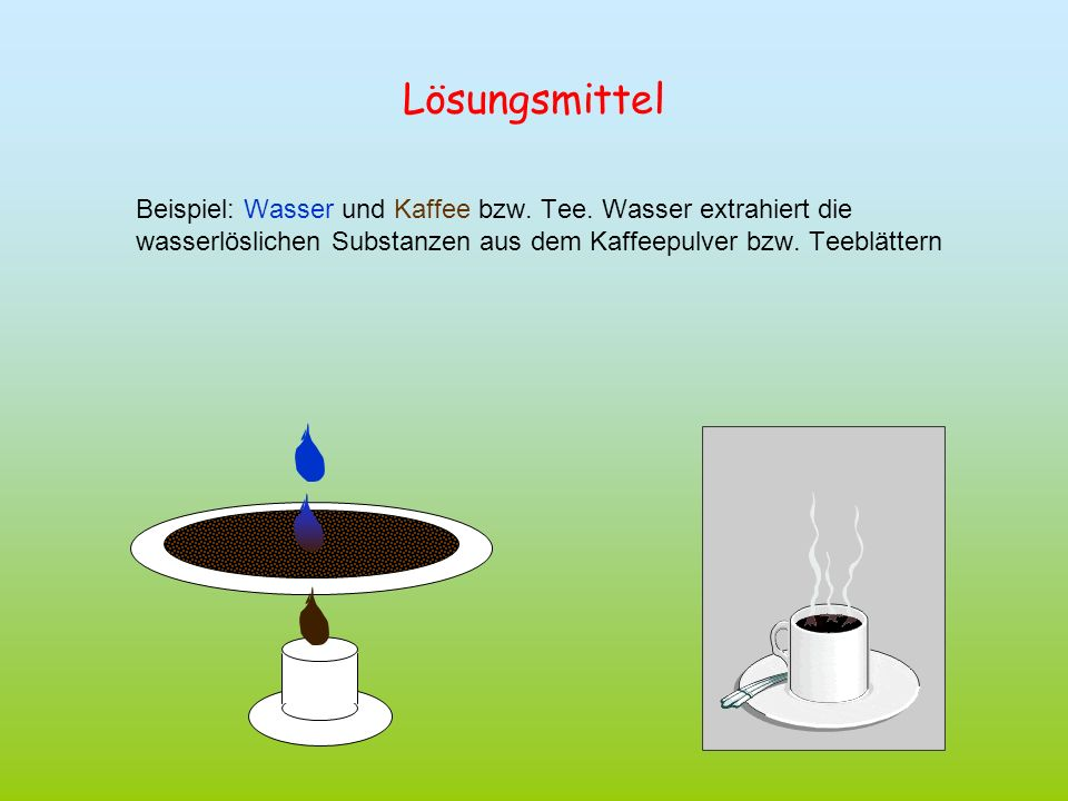 LösungsmittelBeispiel: Wasser und Kaffee bzw.Tee.