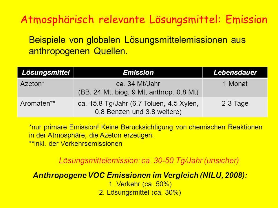 Atmosphärisch relevante Lösungsmittel: Emission