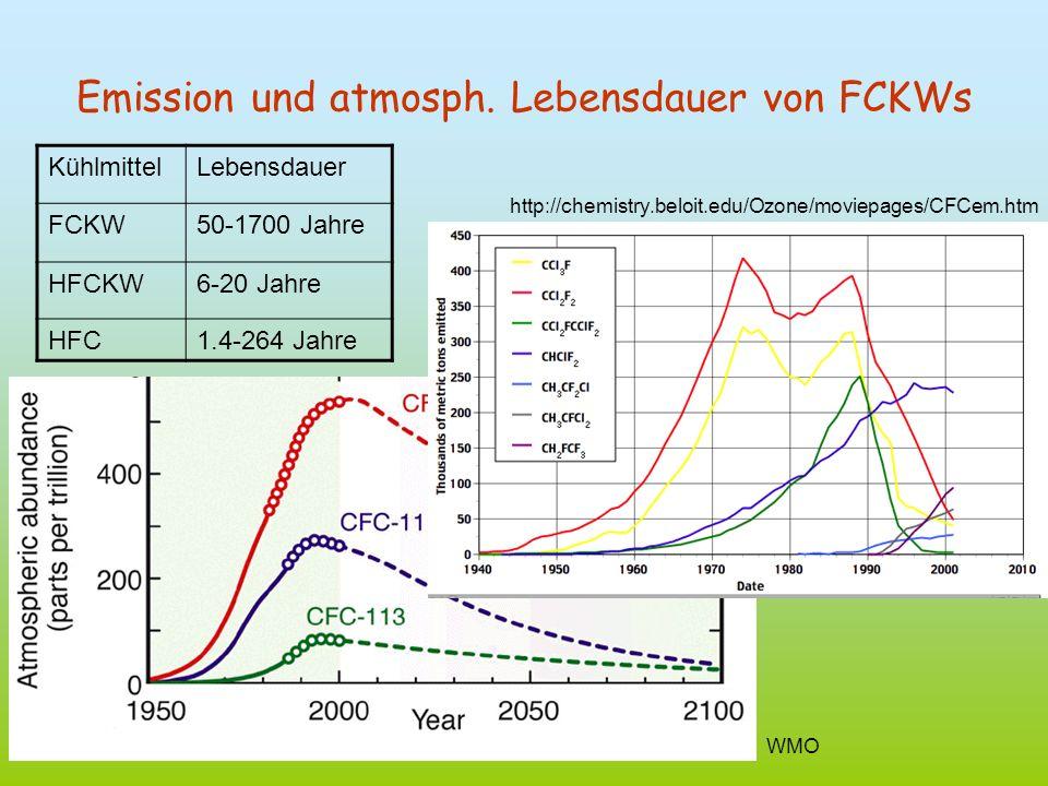 Emission und atmosph. Lebensdauer von FCKWs
