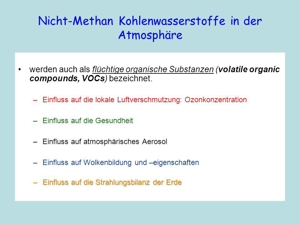 Nicht-Methan Kohlenwasserstoffe in der Atmosphäre