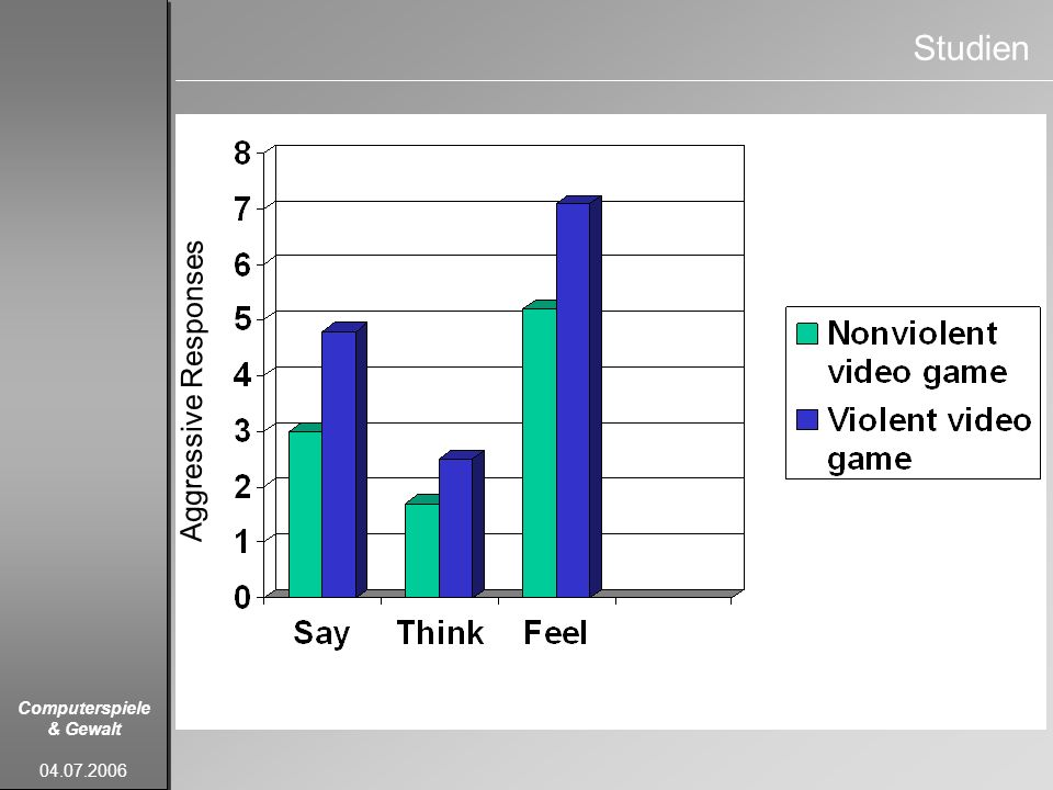 Studien Aggressive Responses